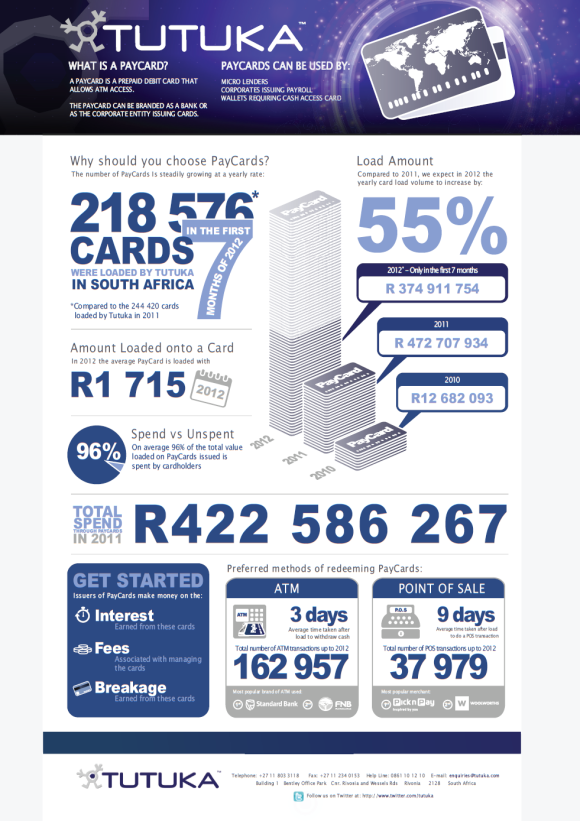Infographic showing South African PayCard market