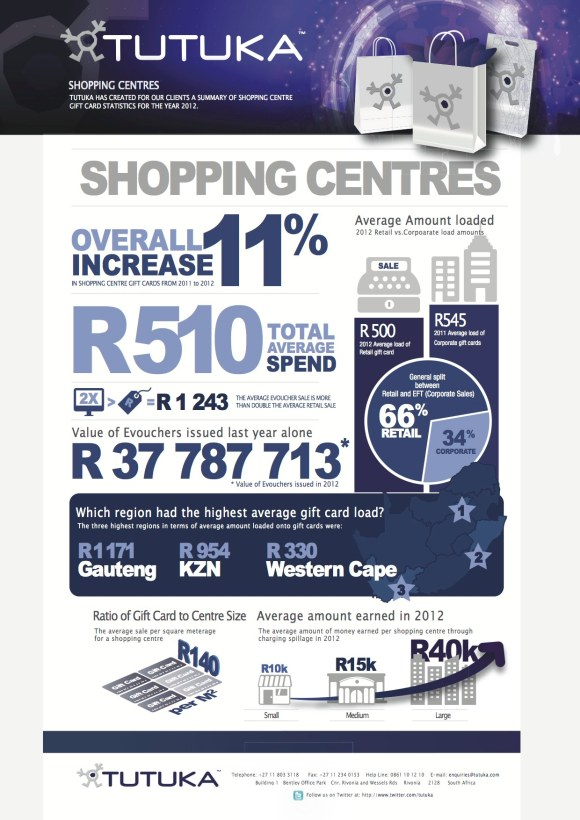 Tutuka -Shoping Centre  Info graphic